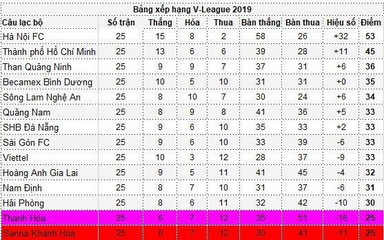 Ket qua: HAGL tru hang, Thanh Hoa va Khanh Hoa tranh ve play-off hinh anh 2