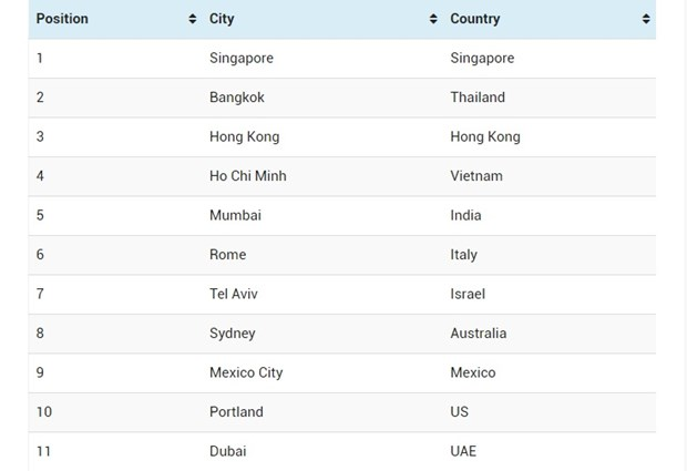Viet Nam lot top 5 ve thuc an duong pho ngon nhat the gioi hinh anh 1