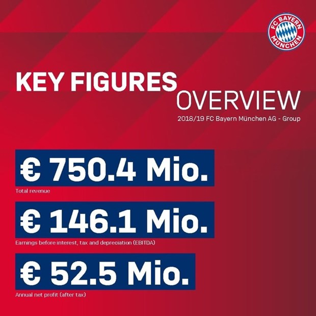Herbert Hainer chinh thuc tro thanh Chu tich cua Bayern Munich hinh anh 2