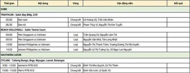 Lich thi dau SEA Games 30 cua doan The thao Viet Nam ngay 1/12 hinh anh 6