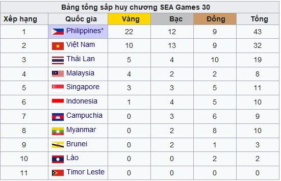 Bang tong sap SEA Games 30: Philippines but toc, Viet Nam xep thu 2 hinh anh 1