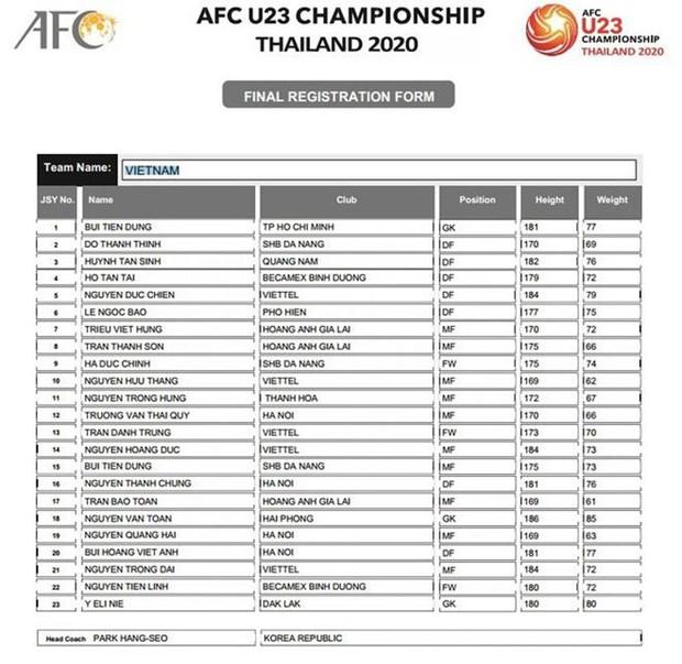 Danh sach U23 Viet Nam du U23 chau A: Khong co ten Dinh Trong hinh anh 1