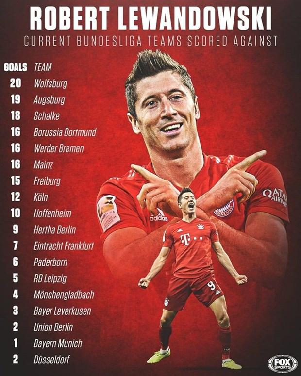 Lewandowski va Bayern Munich cung lap ky luc moi sau tran dai thang hinh anh 1