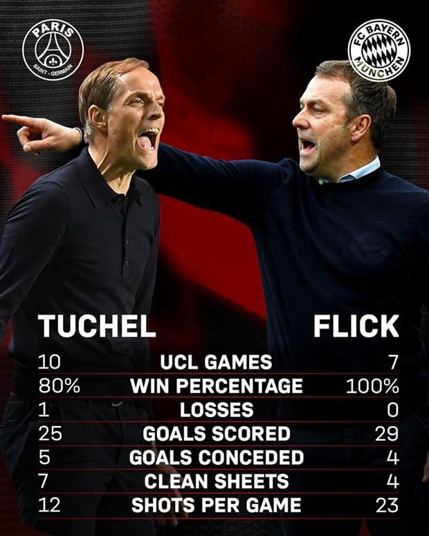 Bayern se that bai neu Flick khong thay doi ve chien thuat, nhan su? hinh anh 4