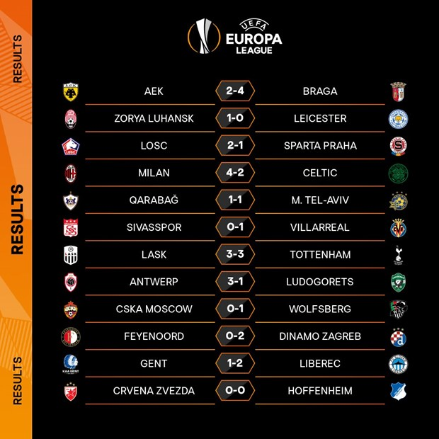 Europa League: Cac dai dien Anh, Duc deu gianh ve vao vong 1/16 hinh anh 1