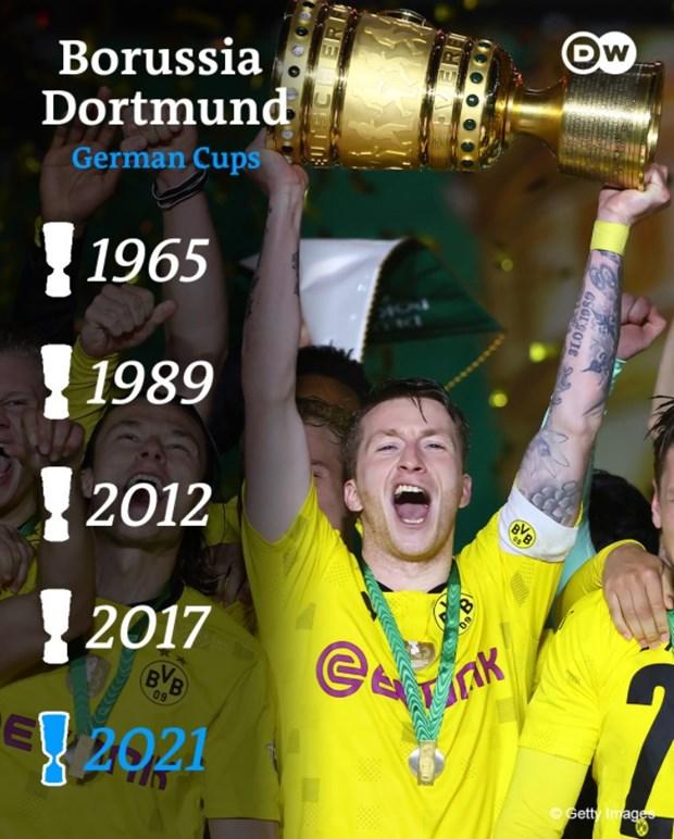 Thang dam Leipzig, Dortmund lan thu 5 gianh Cup Quoc gia Duc hinh anh 2