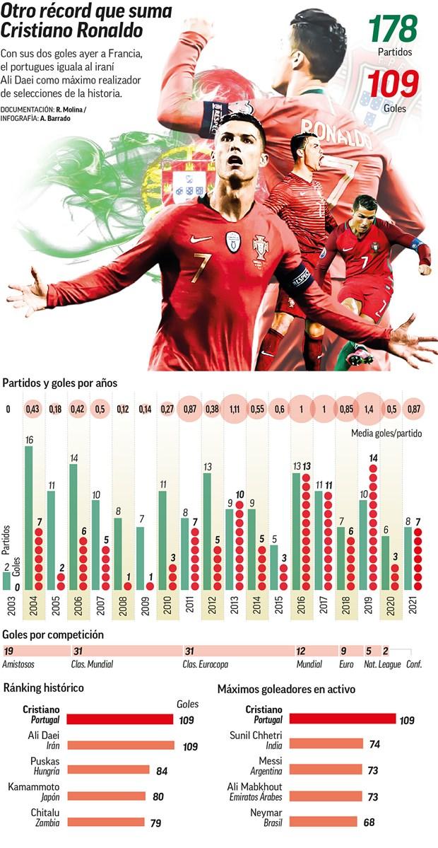 Ronaldo san bang ky luc ghi ban cua huyen thoai Iran Ali Daei hinh anh 1