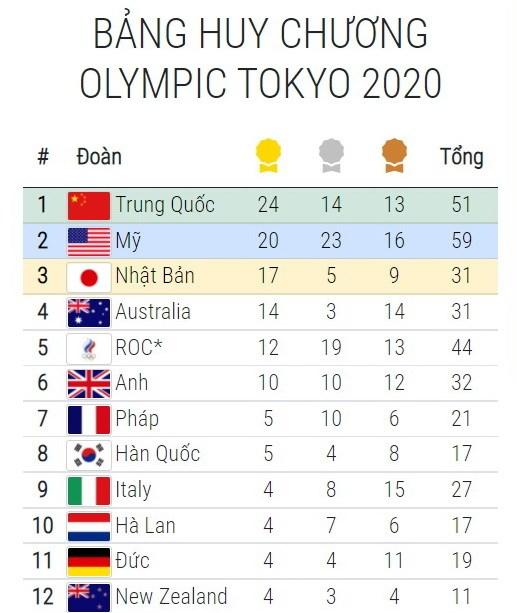 Bang tong sap huy chuong Olympic ngay 1/8: Trung Quoc tiep tuc dan dau hinh anh 2