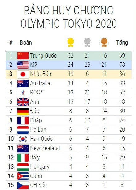 Bang tong sap huy chuong Olympic ngay 3/8: My kem Trung Quoc 8 HCV hinh anh 2