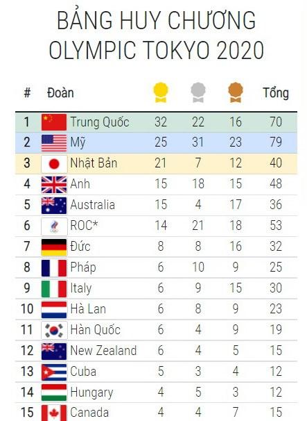 Bang tong sap huy chuong Olympic 4/8: Dien kinh My gay that vong hinh anh 1