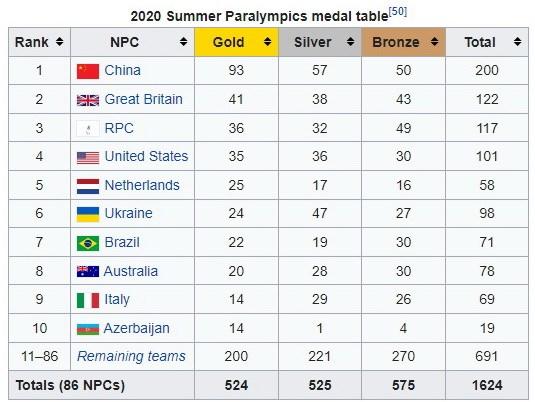 Paralympic Tokyo 2020: Canh tranh quyet liet cho vi tri thu 3 hinh anh 2