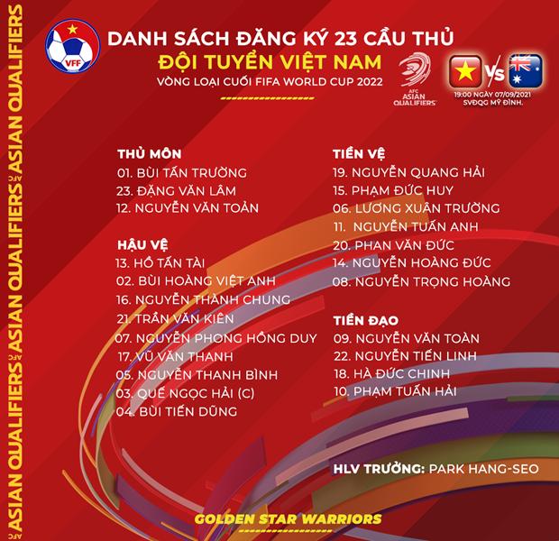 HLV Park Hang-seo chot danh sach tuyen Viet Nam doi dau Australia hinh anh 2