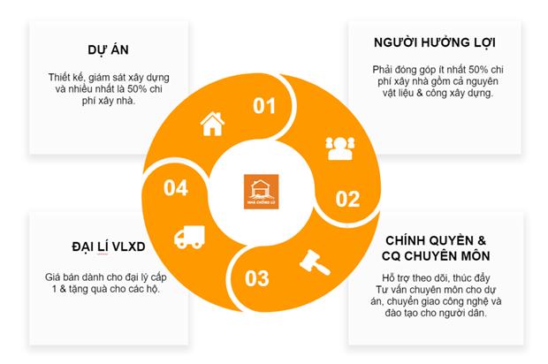 Mo hinh 'song chung voi thien tai' o vung 'tam lu' tinh Quang Binh hinh anh 3