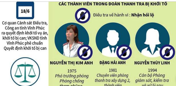 Vu Thanh tra Bo Xay dung bi bat: Lanh dao Bo thua nhan co sai pham hinh anh 1