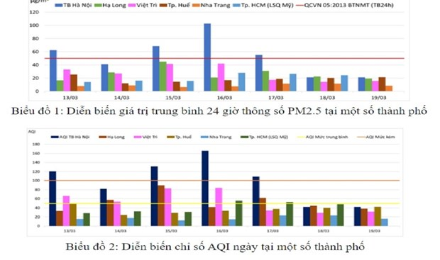 Ha Noi van la do thi co muc do o nhiem bui min PM2.5 cao nhat hinh anh 2