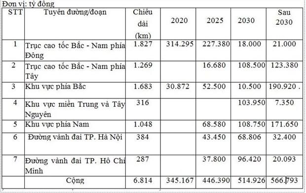 Nam 2030: Viet Nam se co them bao nhieu kilomet duong cao toc? hinh anh 2