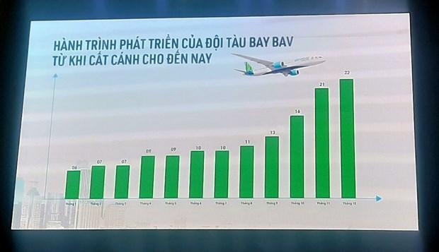 Bamboo Airways se khong chuyen nhuong co phieu duoi 150.000 dong hinh anh 1