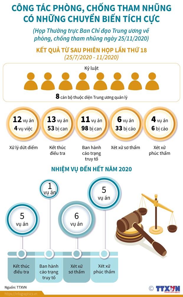 [Infographics] Cong tac phong chong tham nhung chuyen bien tich cuc hinh anh 1