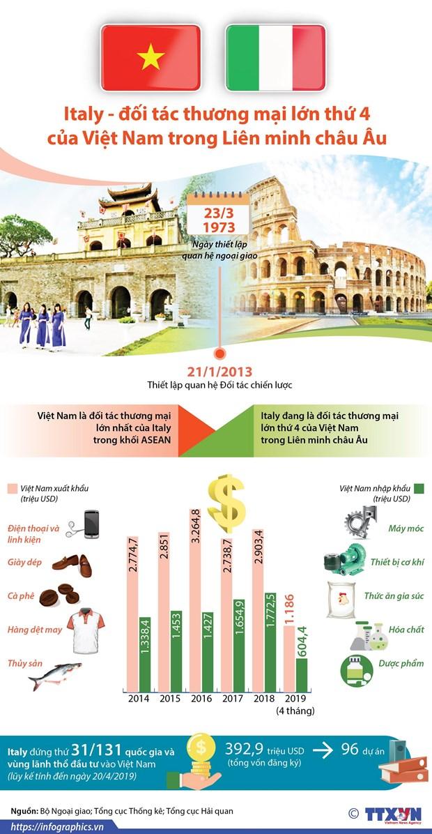 [Infographics] Italy la doi tac thuong mai lon thu 4 cua Viet Nam hinh anh 1