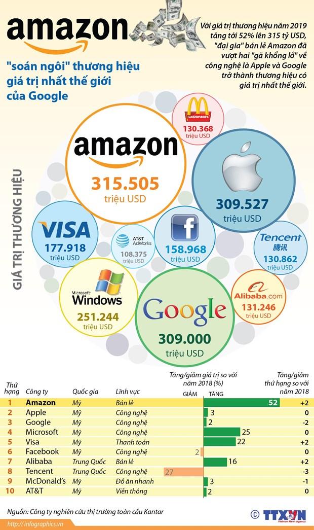[Infographics] Amazon 'soan ngoi' thuong hieu gia tri nhat the gioi hinh anh 1