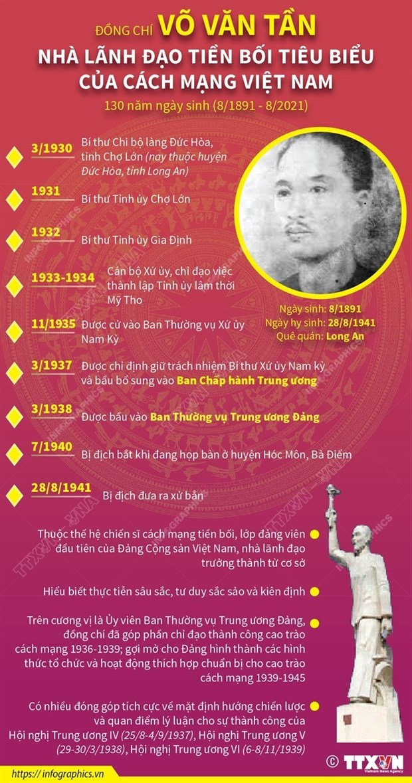 Vo Van Tan - Tam guong nguoi cong san mau muc, kien trung, bat khuat hinh anh 2