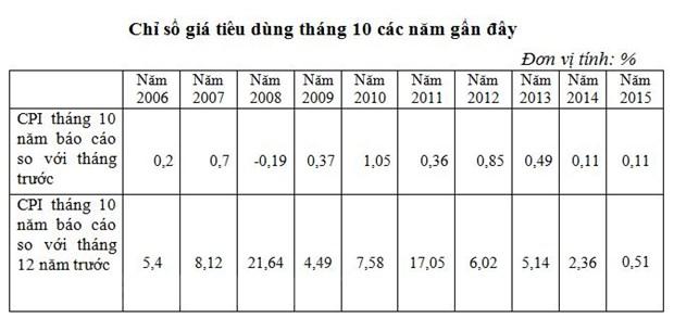 Chi so gia tieu dung thang 10 tang 0,11% do yeu to mua vu hinh anh 2