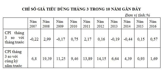 Hai nguyen nhan day CPI thang Ba bat ngo tang 0,57% hinh anh 2