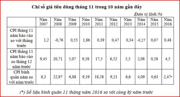 Kinh te vi mo on dinh, CPI ca nuoc trong thang 11 tang 0,48% hinh anh 2