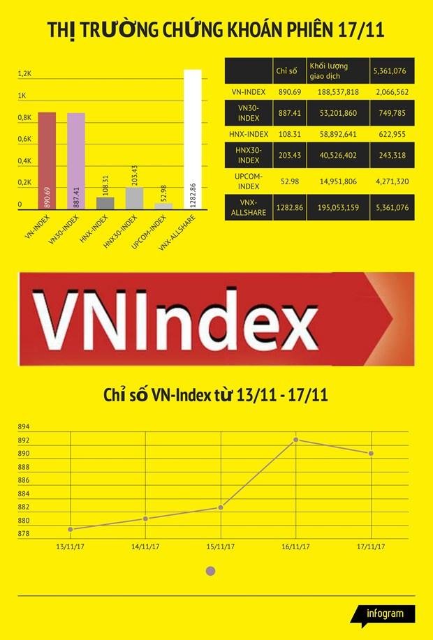 Thi truong dieu chinh, VN-Index lui ve sat moc 890 diem hinh anh 2