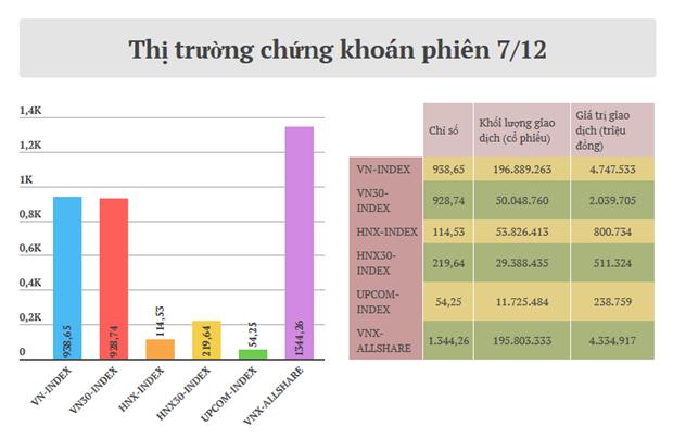 Thi truong dieu chinh phien thu ba, VN-Index ve muc 938,65 diem hinh anh 2