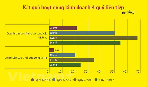 Cong vien nuoc Dam Sen chot danh sach chia co tuc bang tien 36% hinh anh 2