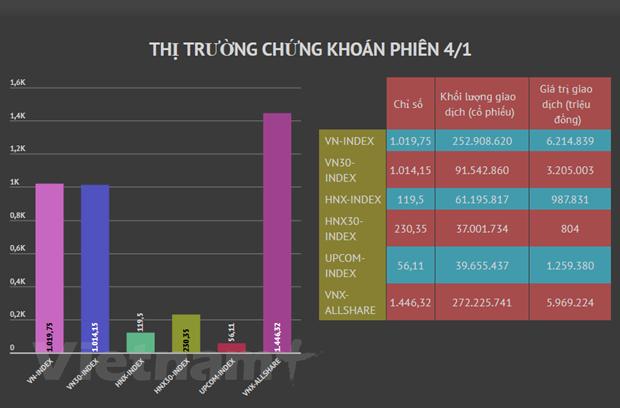 Sac xanh phu kin bang dien tu, VN-Index tang toc len moc 1.019 diem hinh anh 2