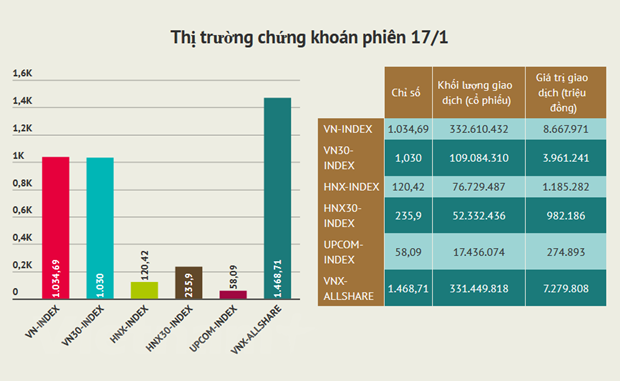 Giao dich gan 10.000 ty dong trong phien lao doc cua VN-Index hinh anh 2