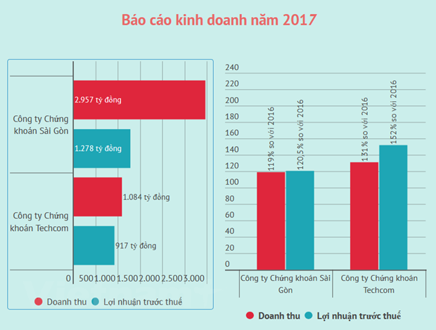 Cac cong ty chung khoan lan luot bao lai 'khung' nam 2017 hinh anh 2
