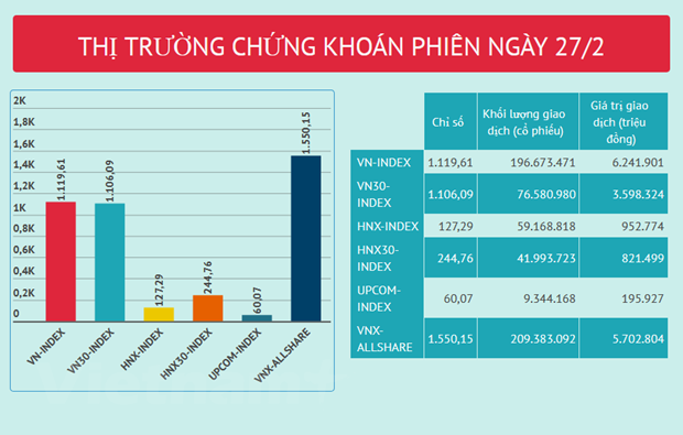 Gia tri giao dich toan thi truong 7.195 ty dong, VN-Index tang 5 diem hinh anh 2