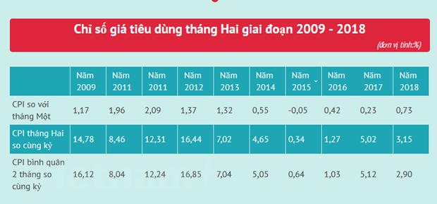 Nhu cau sam Tet day chi so gia tieu dung thang Hai tang 0,73% hinh anh 3