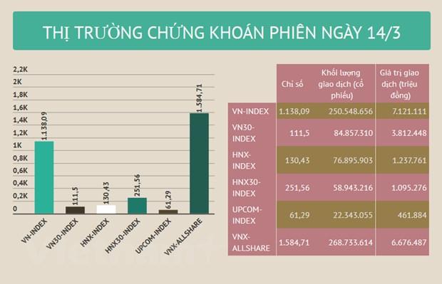 "Thanh khoan 8.359 ty dong, VN-Index de ""truot"" moc 1.140 diem hinh anh 2"