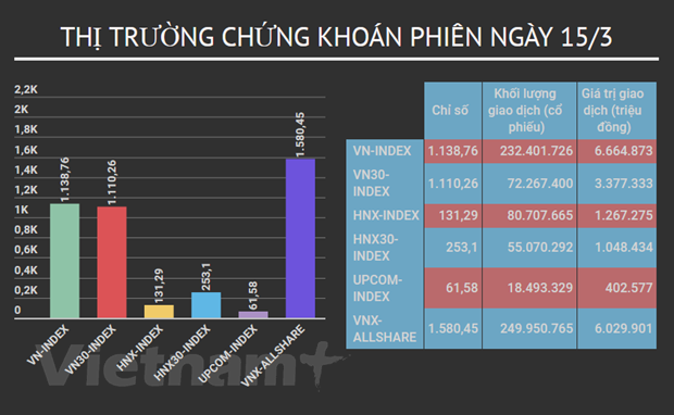 "Nhom co phieu ngan hang, tien ich ""giai cuu"" VN-Index ve cuoi phien hinh anh 2"