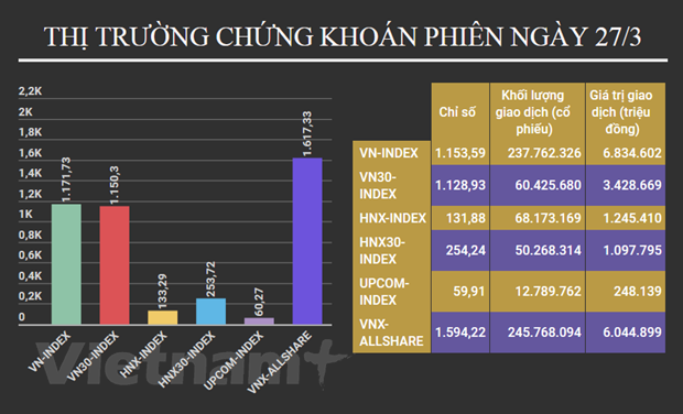 "VN-Index giang co tai moc ""lich su"", gia tri giao dich 8.080 ty dong hinh anh 2"