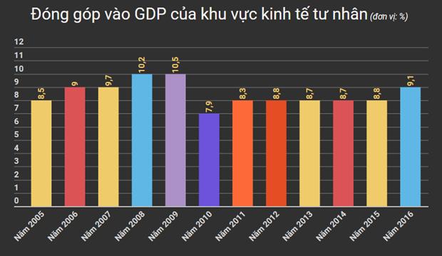 GDP tang truong cao, vi sao kinh te tu nhan van 'eo uot'? hinh anh 2
