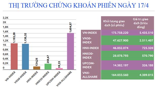 Nhom co phieu tai chinh tang gia, chi so VN-Index lay lai sac xanh hinh anh 2