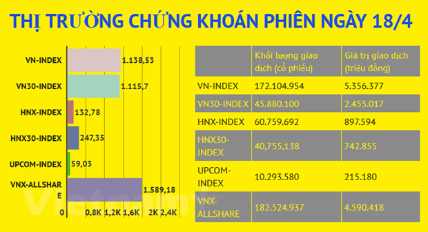 Hang loat ma co phieu truot gia, VN-Index lao doc ve muc 1.138 diem hinh anh 2