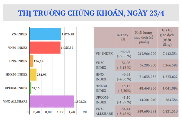 Thanh khoan toan thi truong 8.364 ty dong, VN-Index boc hoi 43,9 diem hinh anh 2