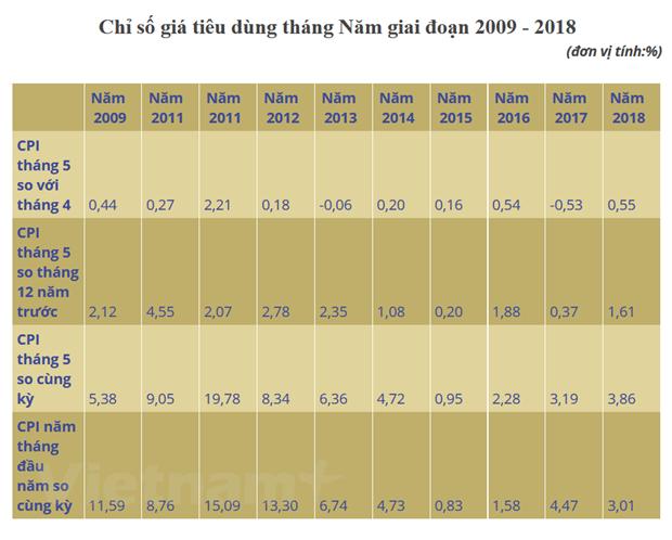 CPI thang Nam tang 0,55%, muc cao nhat ke tu 6 nam qua hinh anh 3