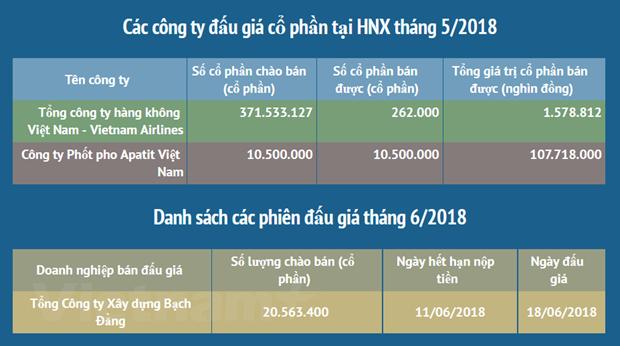 Thoai von Nha nuoc tren san HXN thu ve hon 109 ty dong hinh anh 2
