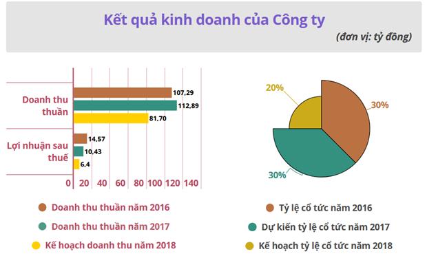 Cong ty con cua Cap nuoc Dong Nai chao san 23.500 dong/co phieu hinh anh 2