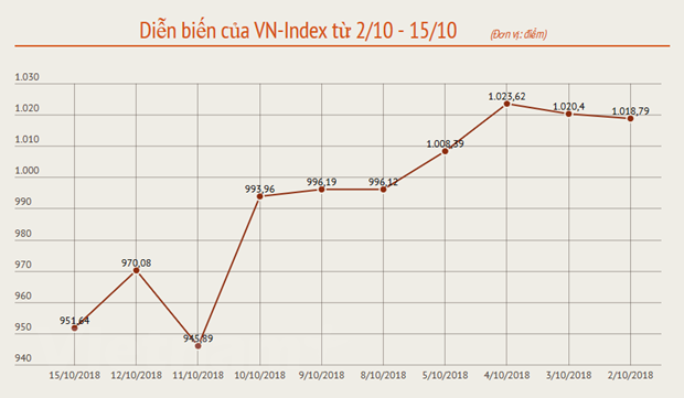 Chuyen gia chung khoan: Nha dau tu than trong moc VN-Index 930 diem hinh anh 2