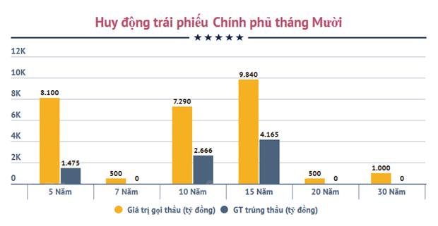 Chinh phu huy dong 8.306 ty dong thong qua kenh trai phieu hinh anh 2