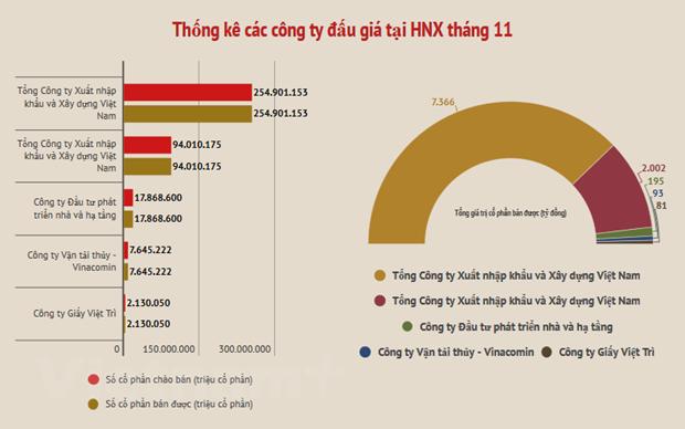 Thang 11: Dau gia co phan tren HNX thu ve 9.700 ty dong hinh anh 2