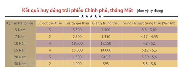 Chinh phu huy dong hon 36.000 ty dong trai phieu trong thang Mot hinh anh 2